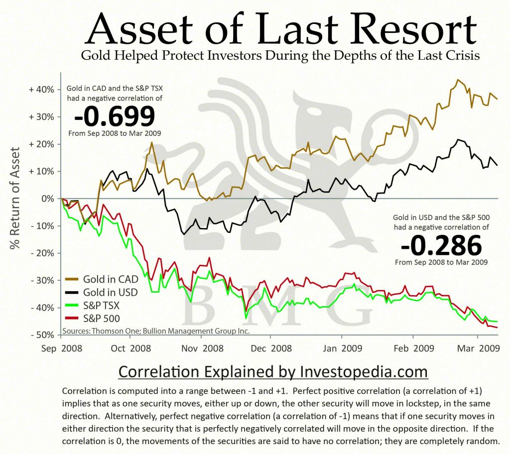 BullionBuzz Chart of the Week | Asset of Last Resort