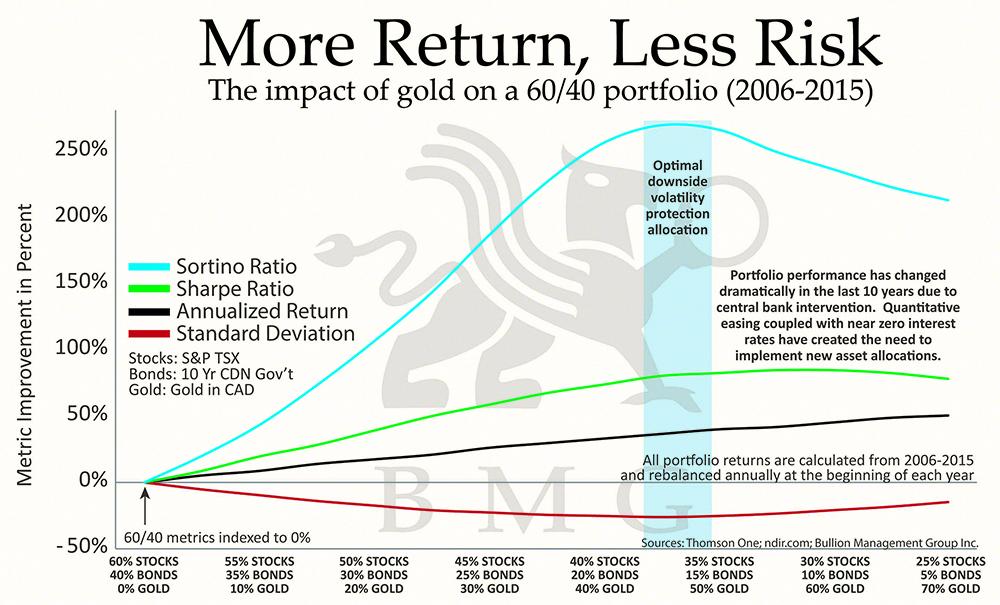 BullionBuzz Chart of the Week | More Return, Less Risk