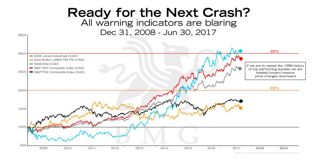 Ready for the Next Crash?   BullionBuzz Chart of the Week