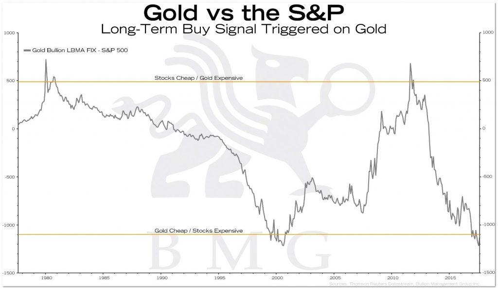 Gold vs the S&P   BullionBuzz Chart of the Week