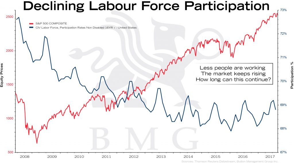 Declining Labour Force Participation | BullionBuzz Chart of the Week