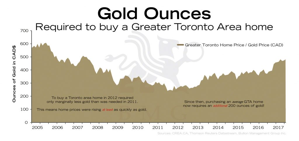 Gold Ounces Required to Buy a Greater Toronto Area Home | BullionBuzz Chart of the Week