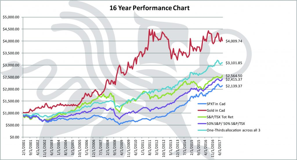 Lest We Forget | 16 Year Performance Chart | BMG