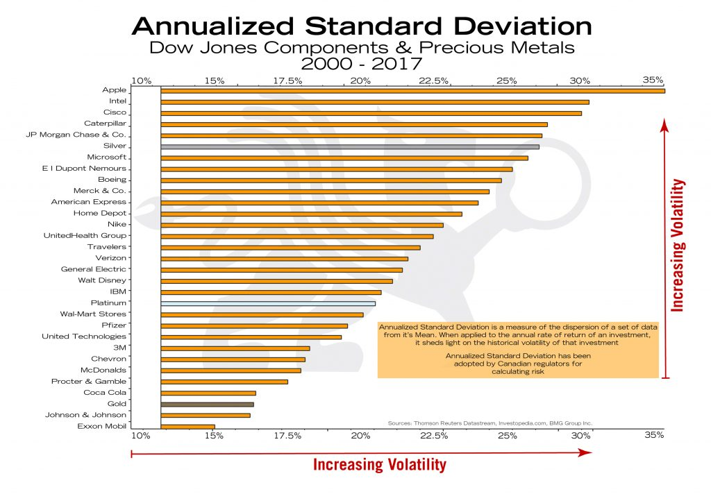 Annualized Standard Deviation | BullionBuzz Chart of the Week