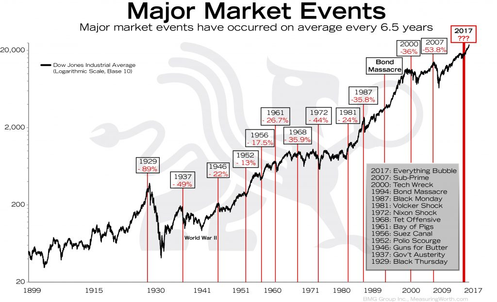 Major Market Events | BullionBuzz Chart of the Week