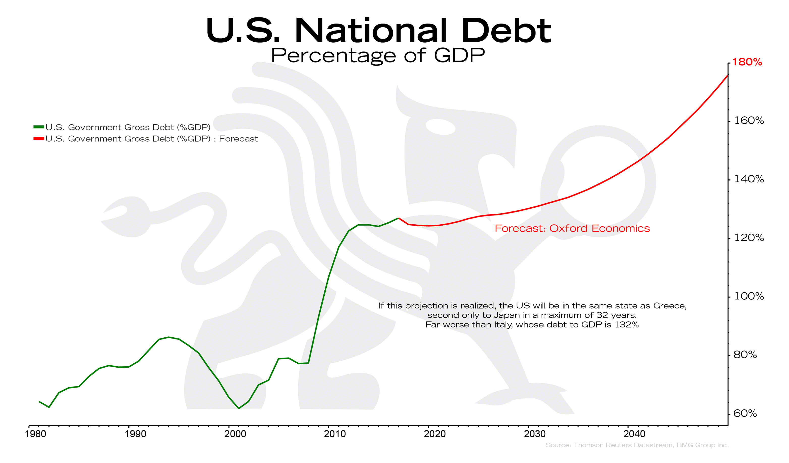 Us National Debt Essay