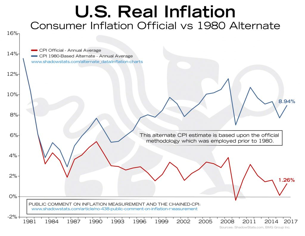 U.S. Real Inflation | BullionBuzz Chart of the Week