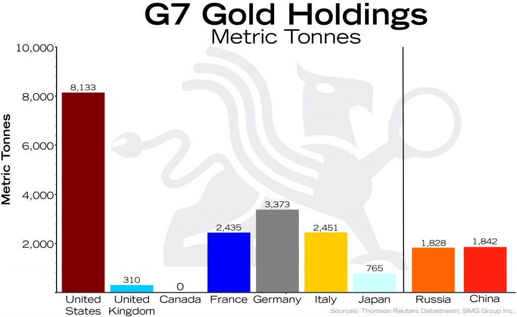Macro Trend Changes for Gold in 2017 and Beyond | Empire Club of Canada Investment Outlook 2018 | G7 Gold Holdings