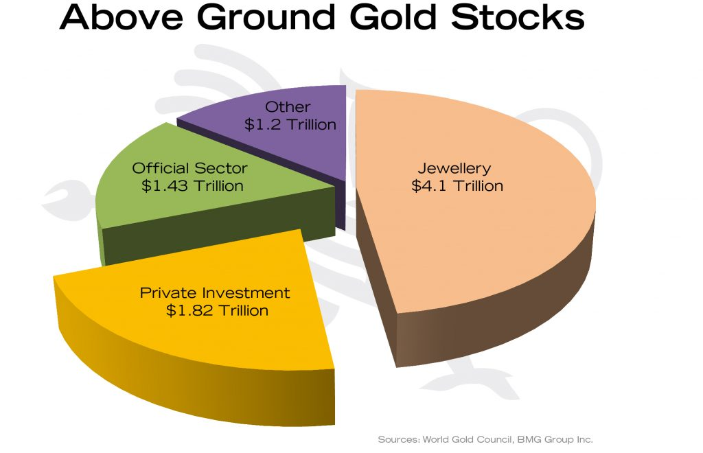 Macro Trend Changes for Gold in 2018 and Beyond | Empire Club of Canada Investment Outlook 2018 | Above Ground Gold Stocks