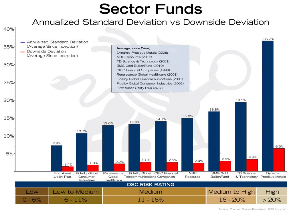 Risk is Misleading ASD and DSD of Sector Funds | BullionBuzz Chart of the Week