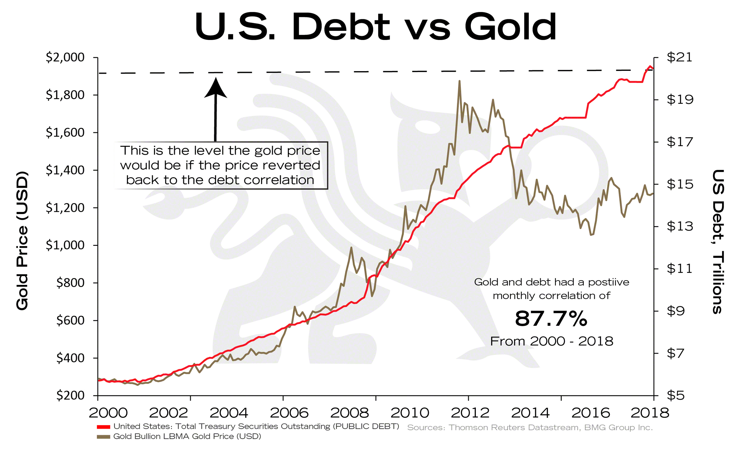 U S Debt Vs Gold Bullionbuzz Chart Of The Week