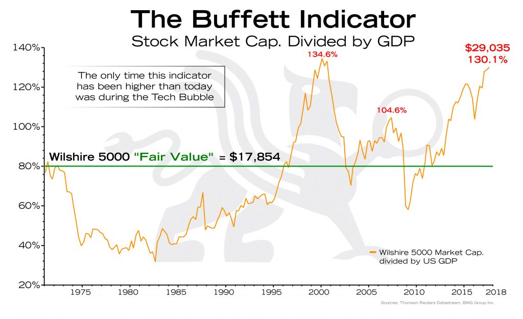 The Buffett Indicator | BullionBuzz Chart of the Week