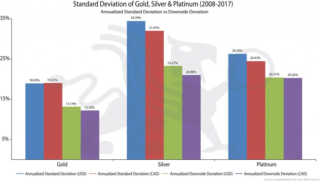 Bullion Stokcs | BullionBuzz Chart of the Week