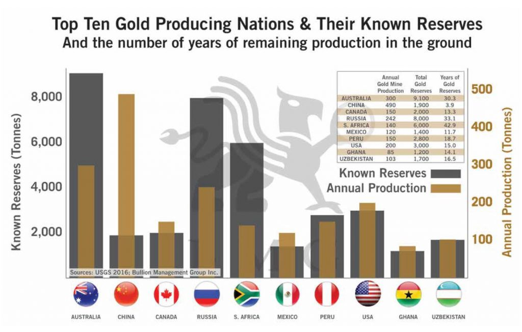Top Ten Gold Producing Nations & Their Known Reserves | BullionBuzz Chart of the Week