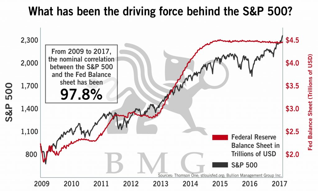 What Has Been the Driving Force Behind the S&P 500? | BullionBuzz Chart of the Week