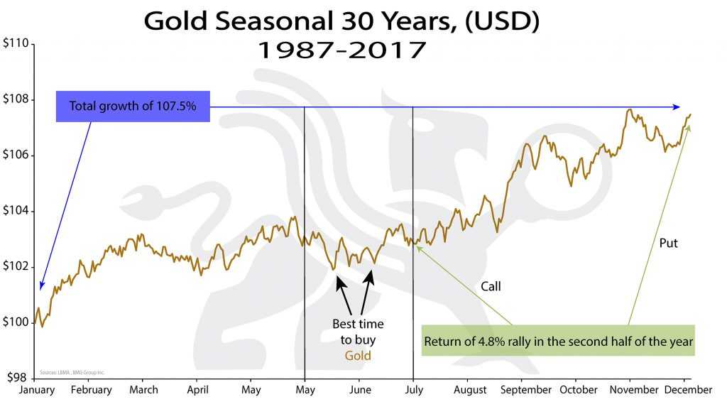 Gold Seasonal 30 Years, (USD) | BullionBuzz Chart of the Week