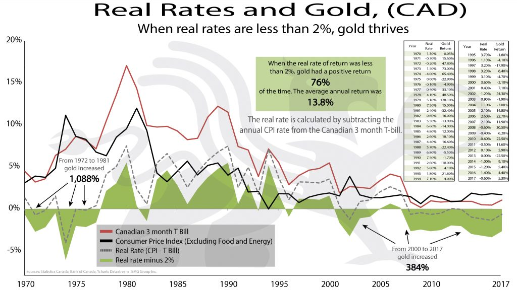 Real Rates and Gold, (CAD) | BullionBuzz Chart of the Week