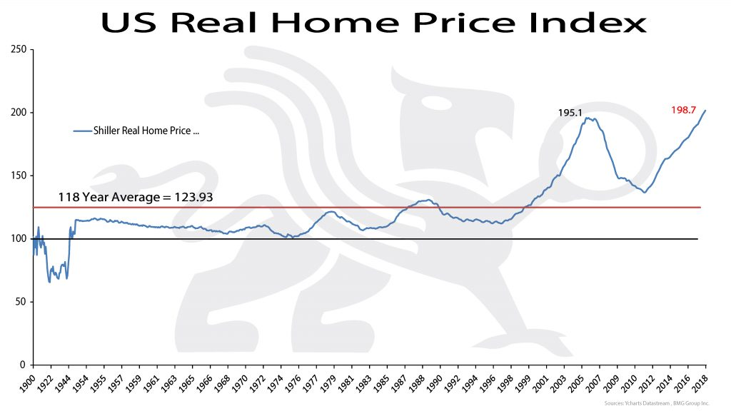 US Real Home Price Index | BullionBuzz Chart of the Week