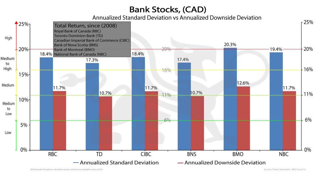 Bank_stocks-2 | New Mandatory Risk Rating Is Misleading Canadian Investors
