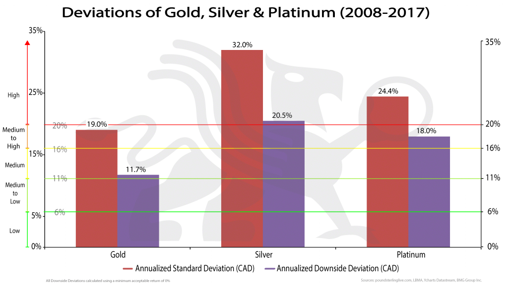 Deeviations of Gold, Silver & Platinum (2008-2017) | Chart of the Week | BullionBuzz
