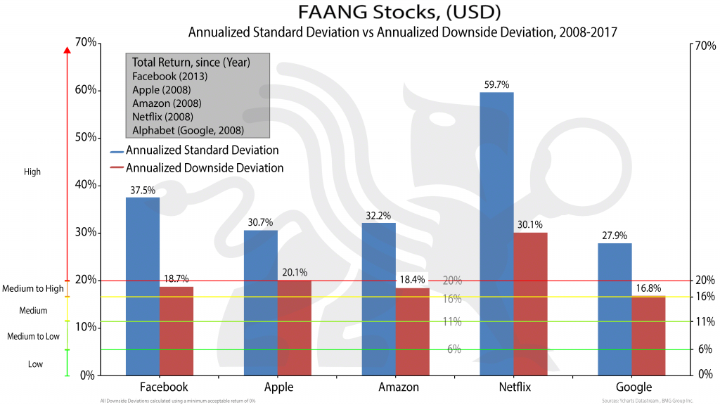 Faang_stocks-2 | New Mandatory Risk Rating Is Misleading Canadian Investors