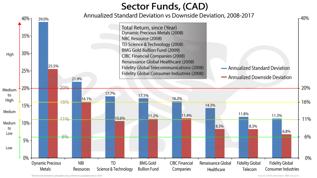 Sector_Funds-2 | New Mandatory Risk Rating Is Misleading Canadian Investors