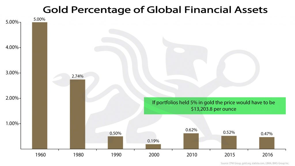 Gold Percentage of Global Financial Assets (Revised) | BullionBuzz Chart of the Week