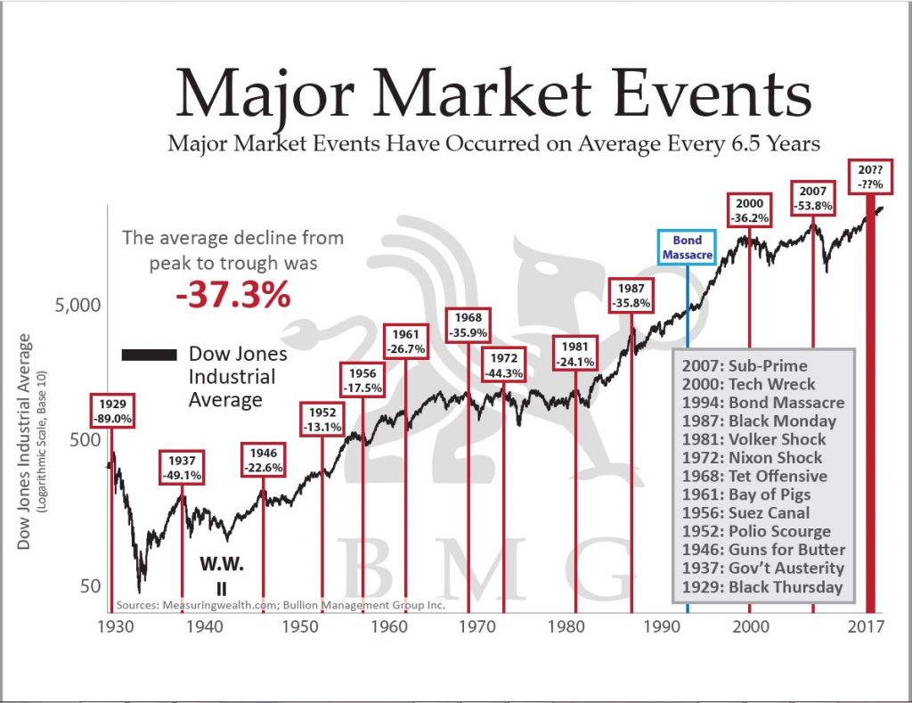 Major Market Events (Revised) BullionBuzz Chart of the Week