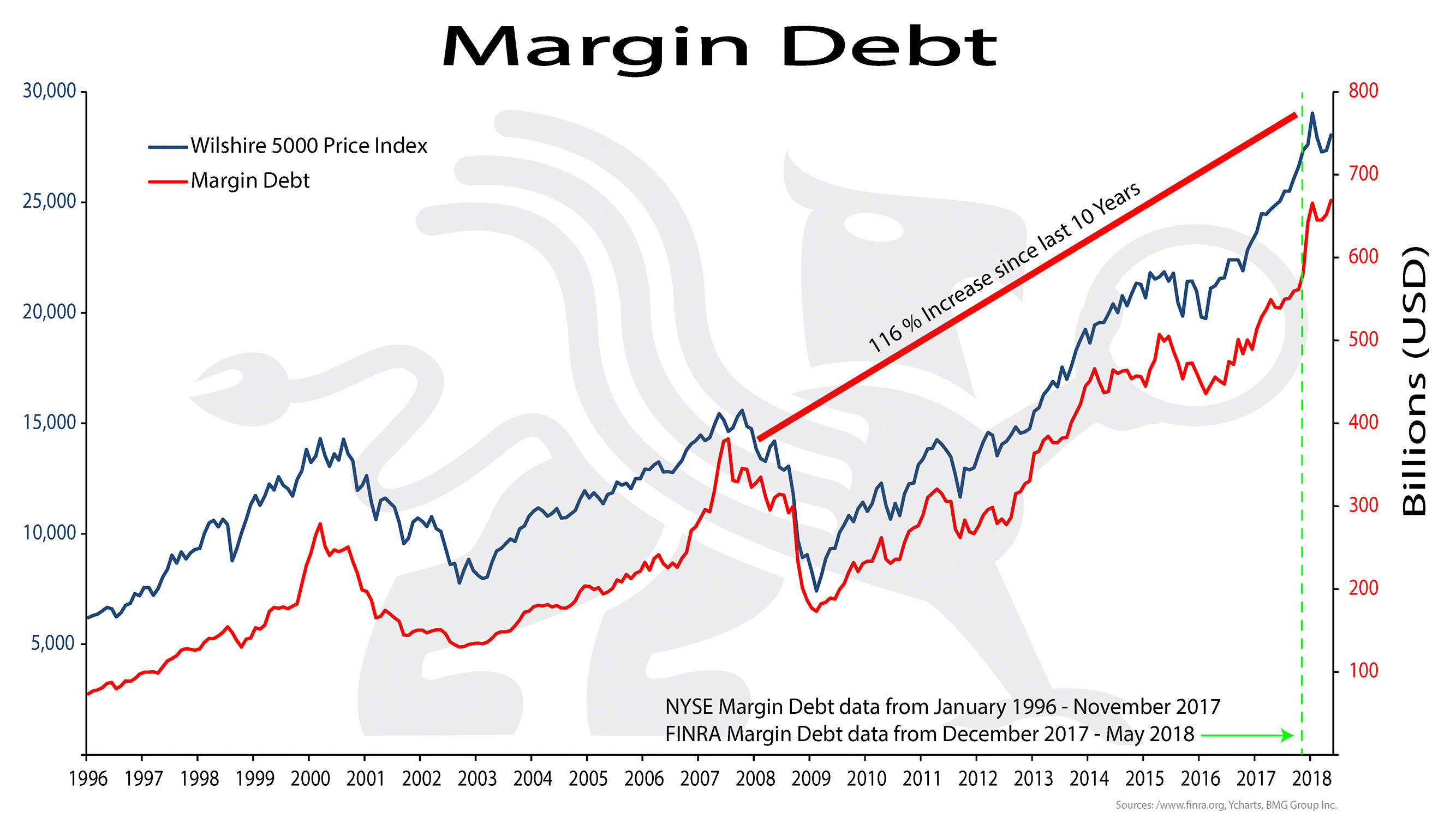 Margin Debt Bullionbuzz Chart Of The Week