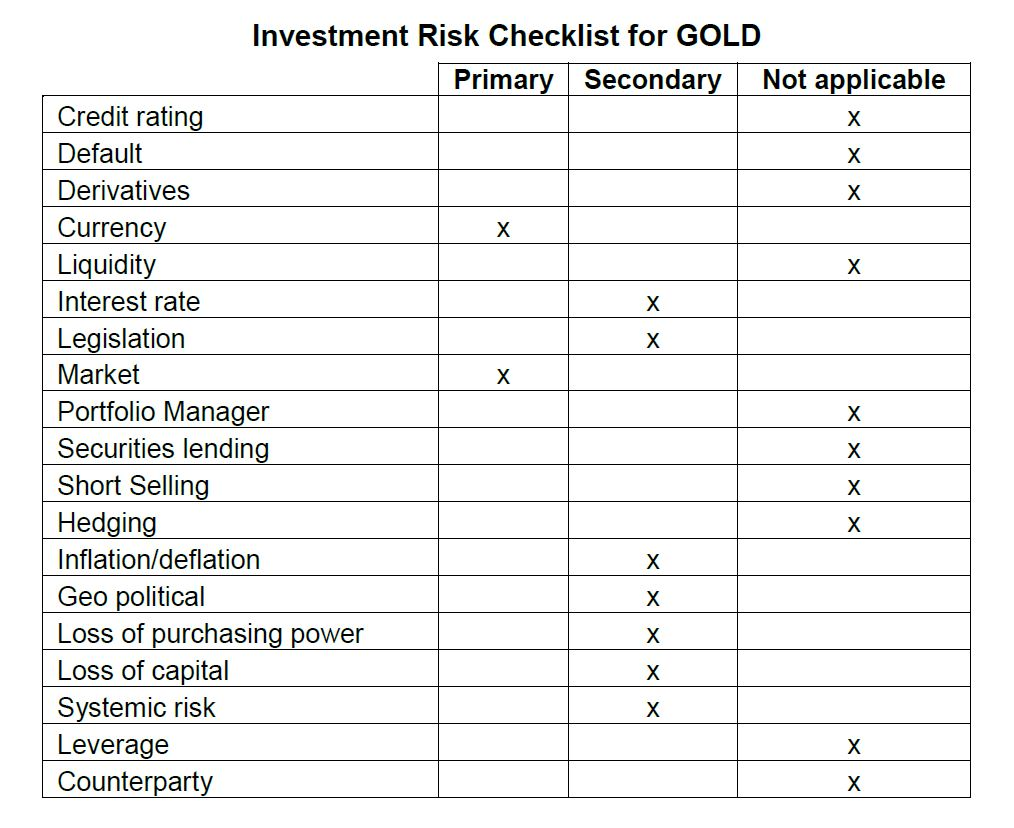 Investment Risk Checklist | New Mandatory Risk Rating Misleading Canadian Investors