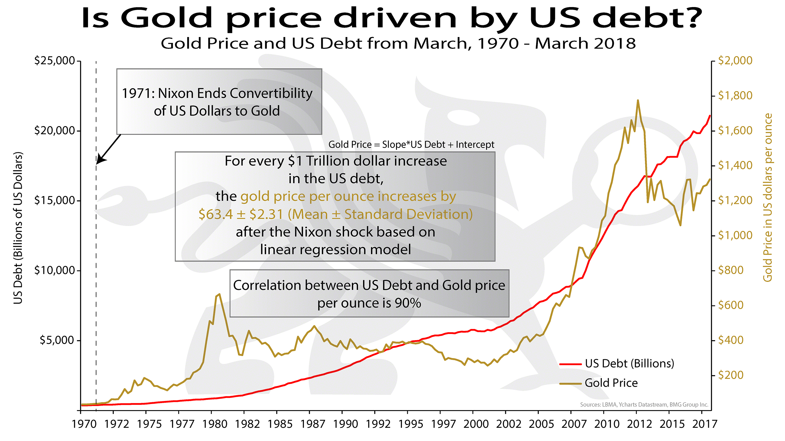 Is Gold Price Driven by US Debt? | BullionBuzz Chart of the Week