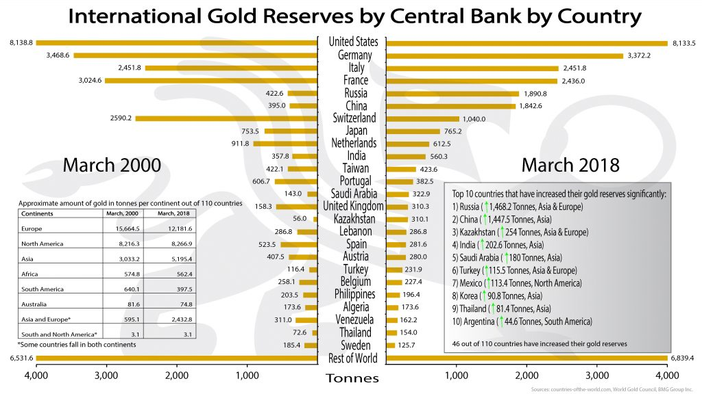 International Gold Reserves by Central Bank by Country | BullionBuzz