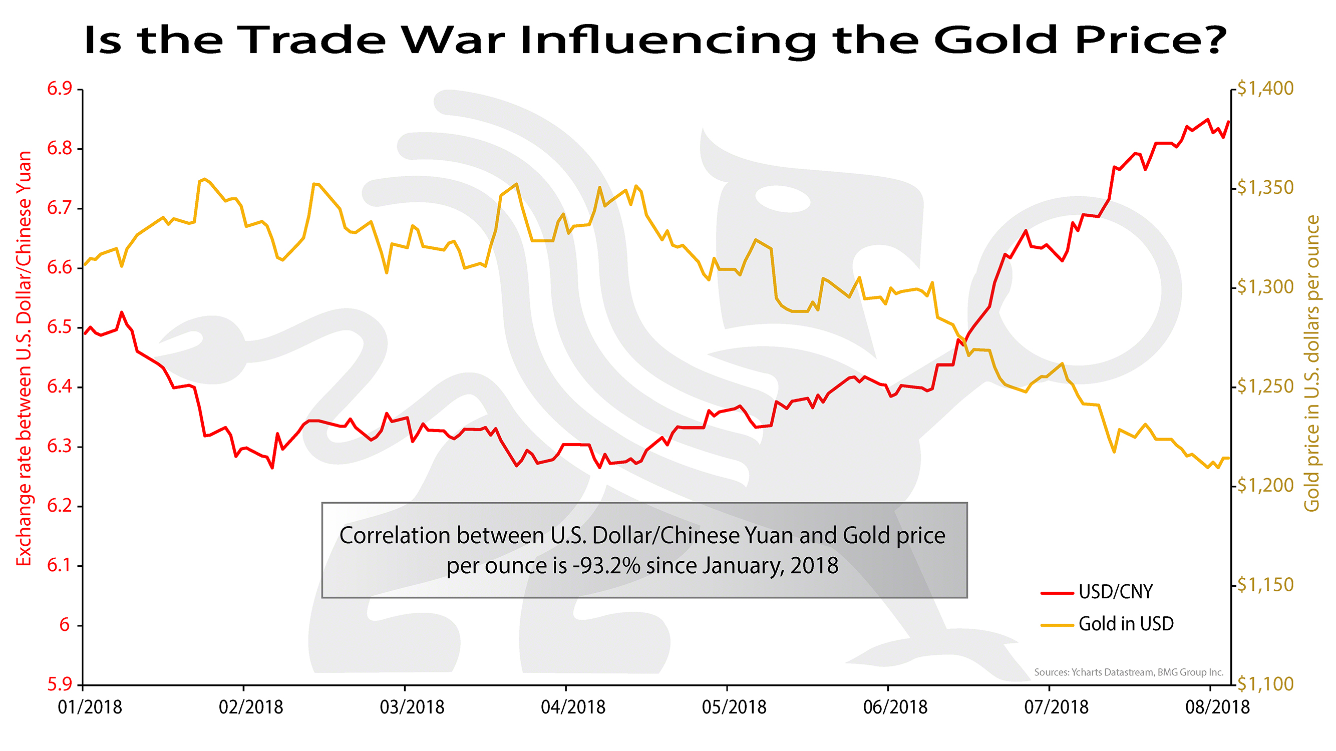 Is the Trade War Influencing the Gold Price? | BullionBuzz Chart of the Week
