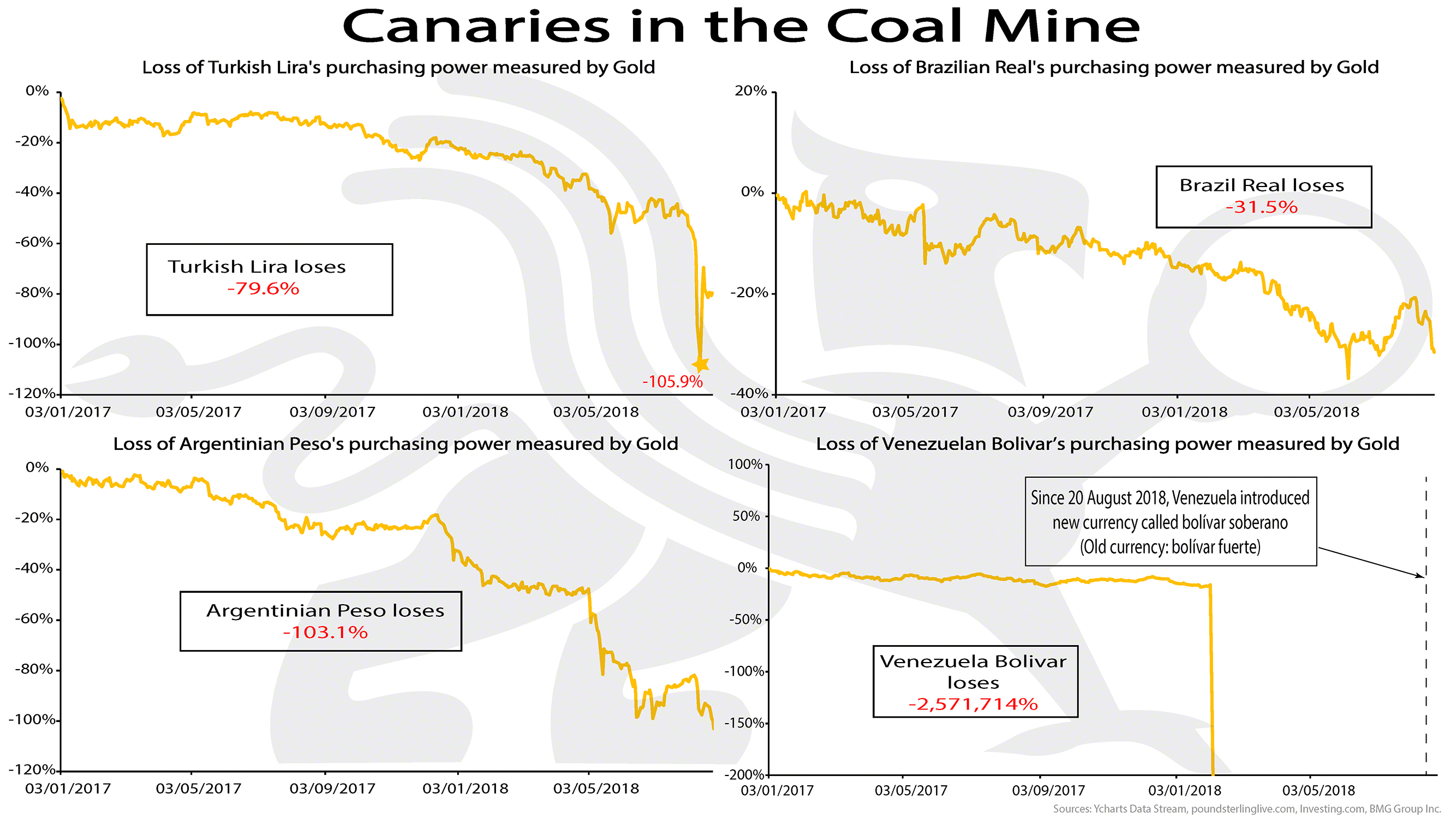 Canaries in the Coal Mine | BullionBuzz | Chart of the Week