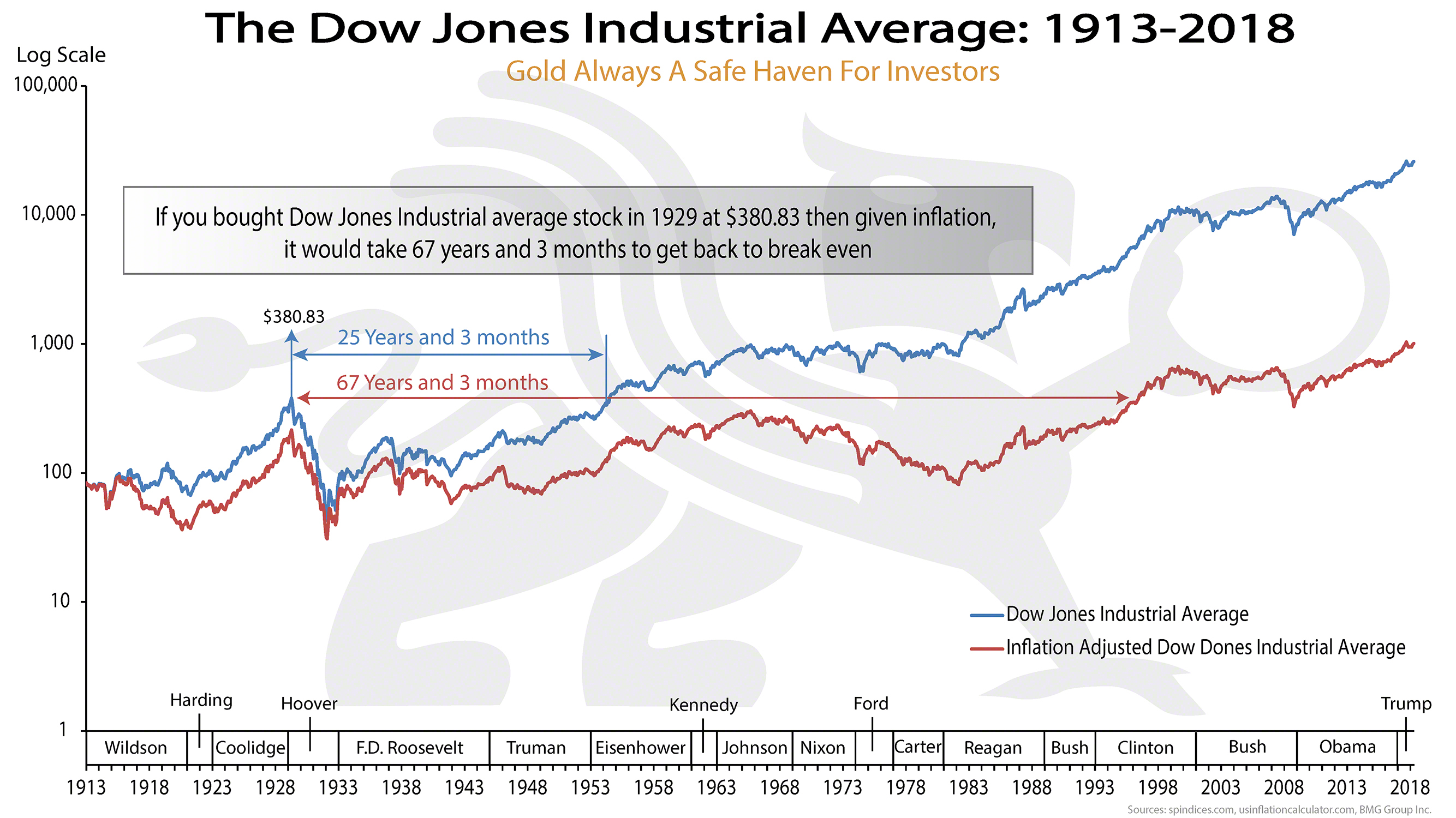 Dow Jones Industrial Average: 1913-2018 | BullionBuzz Chart of the Week