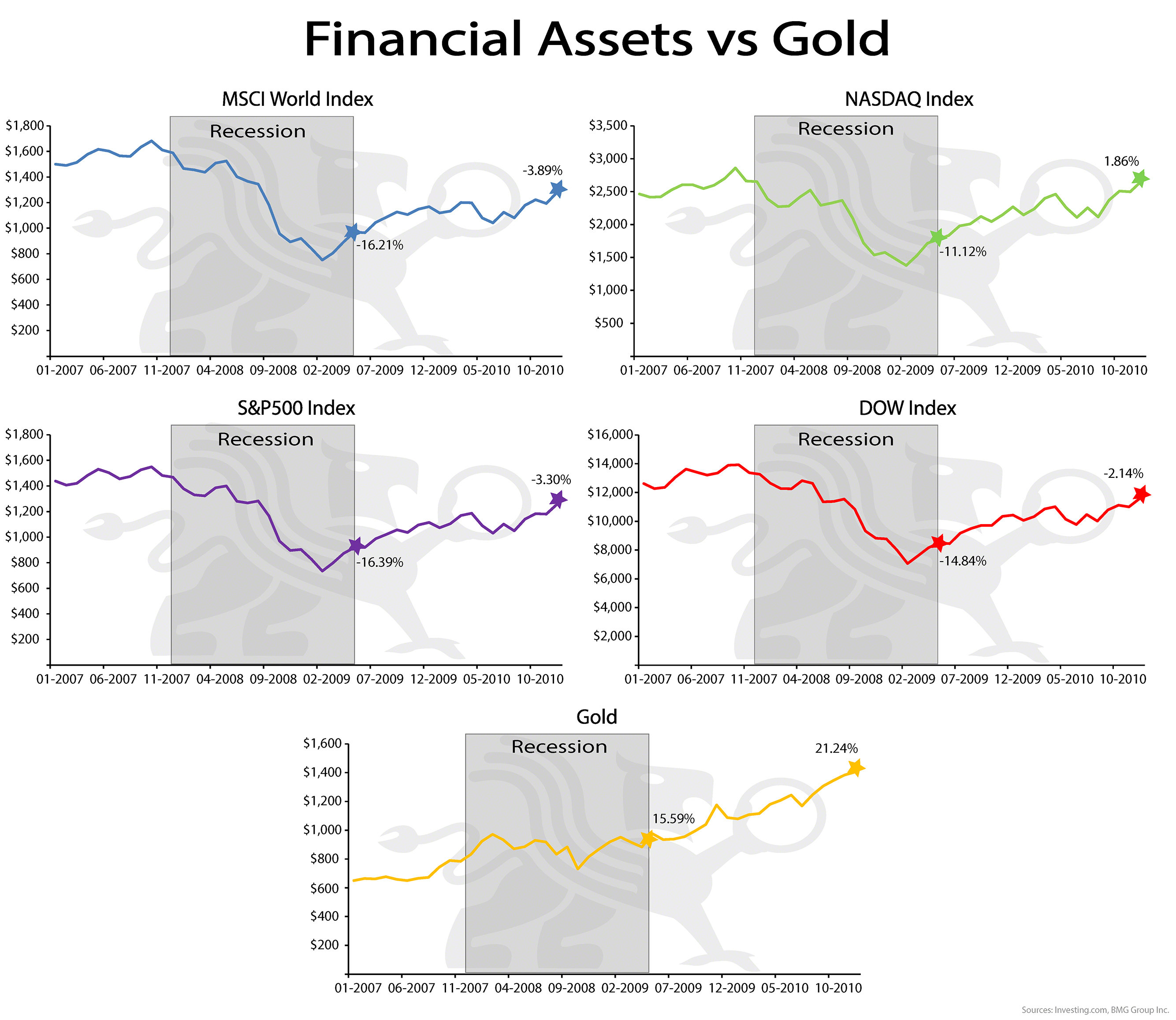 Financial Assets vs Gold | BullionBuzz Chart of the Week