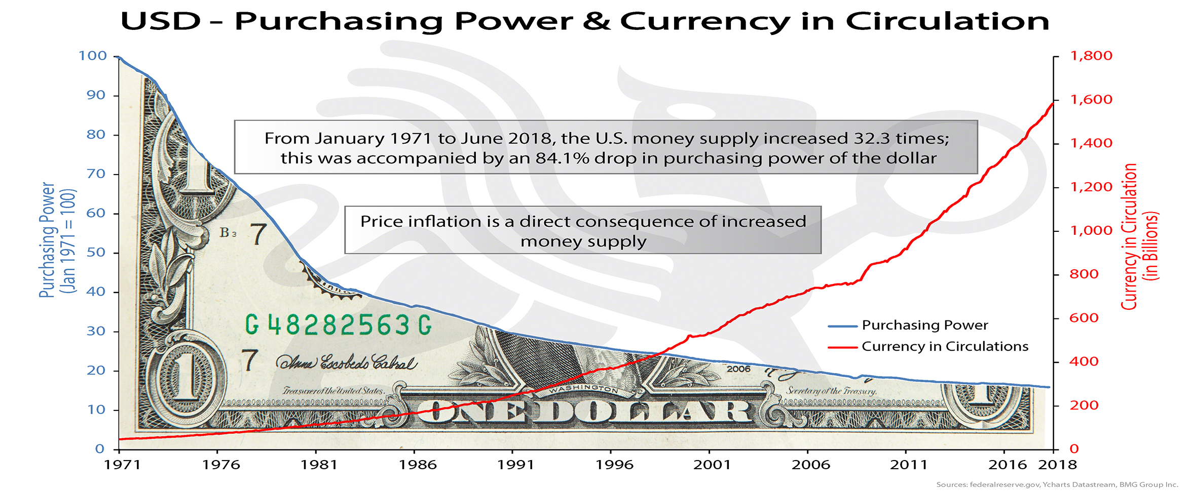 USD-Purchasing Power & Currency in Circulation | BullionBuzz Chart of the Week