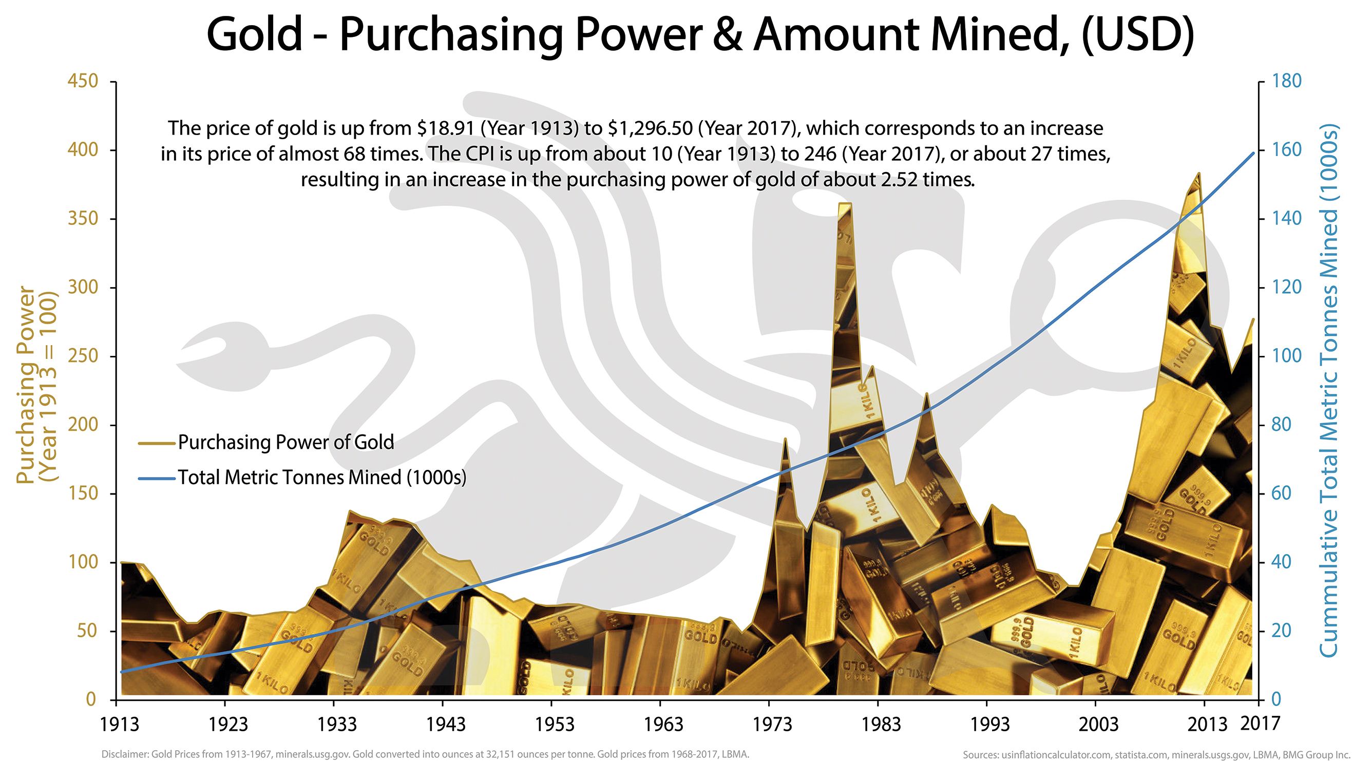 Gold - Purchasing Power & Amount Mined, (USD) | BullionBuzz Chart of the Week