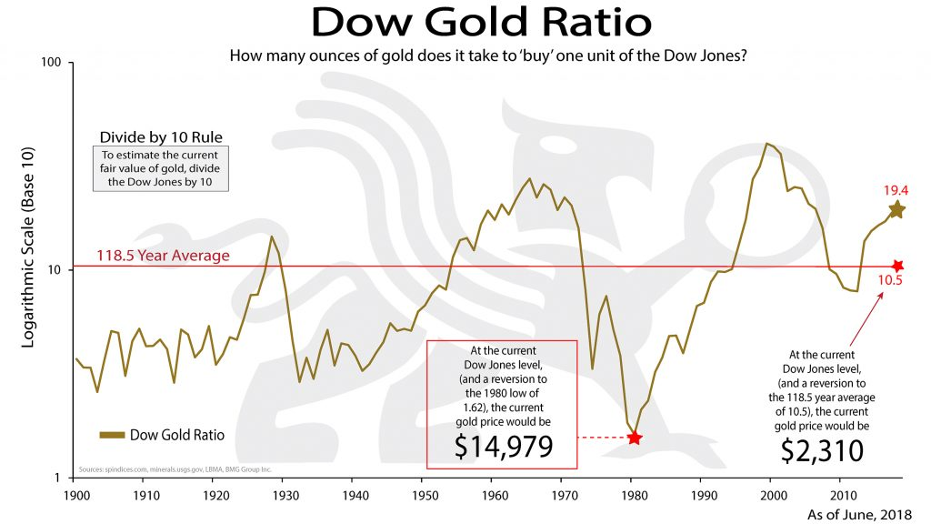Dow Gold Ratio | BullionBuzz Chart of the Week