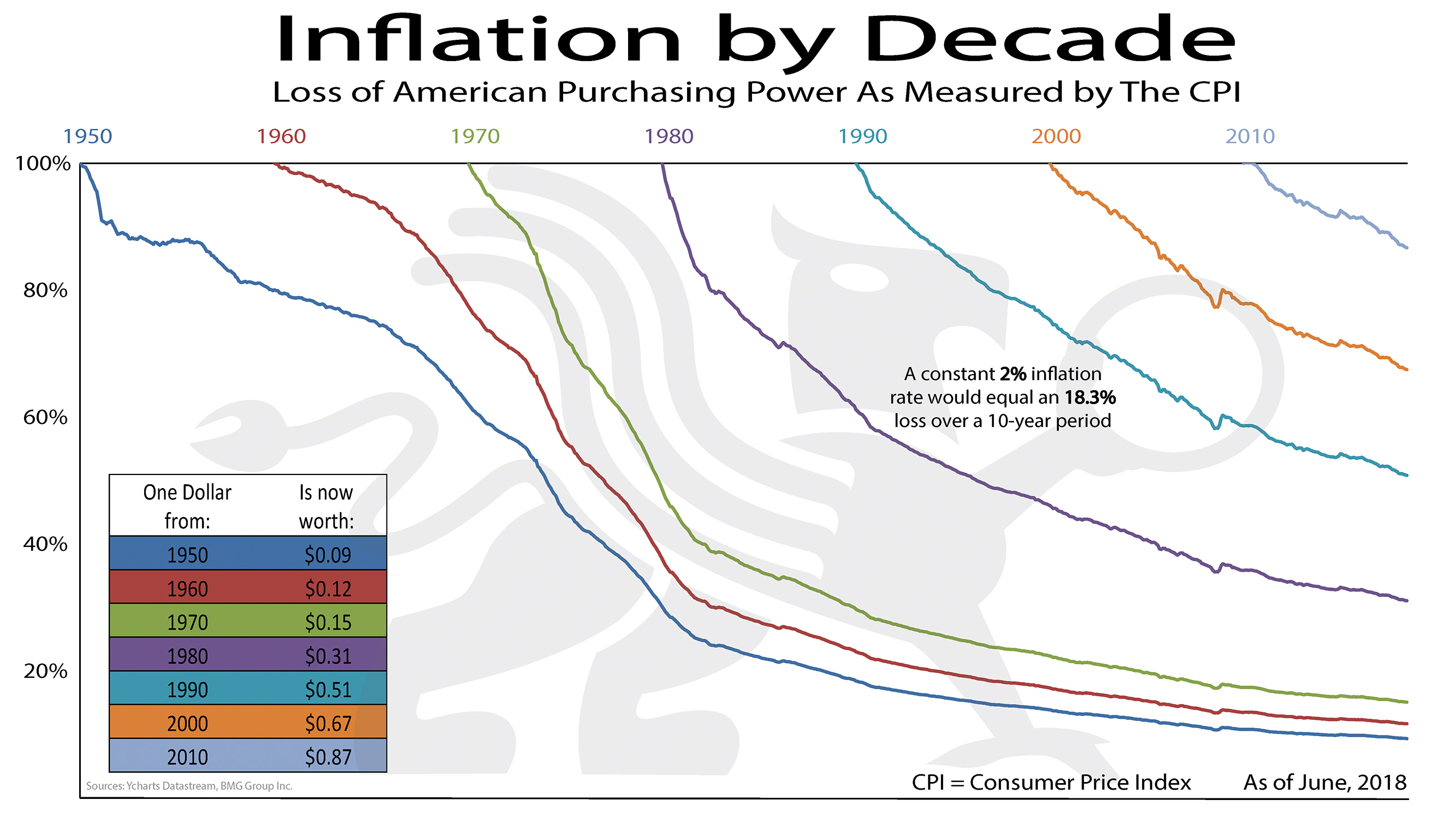 Inflation By Decade | BullionBuzz Chart of the Week
