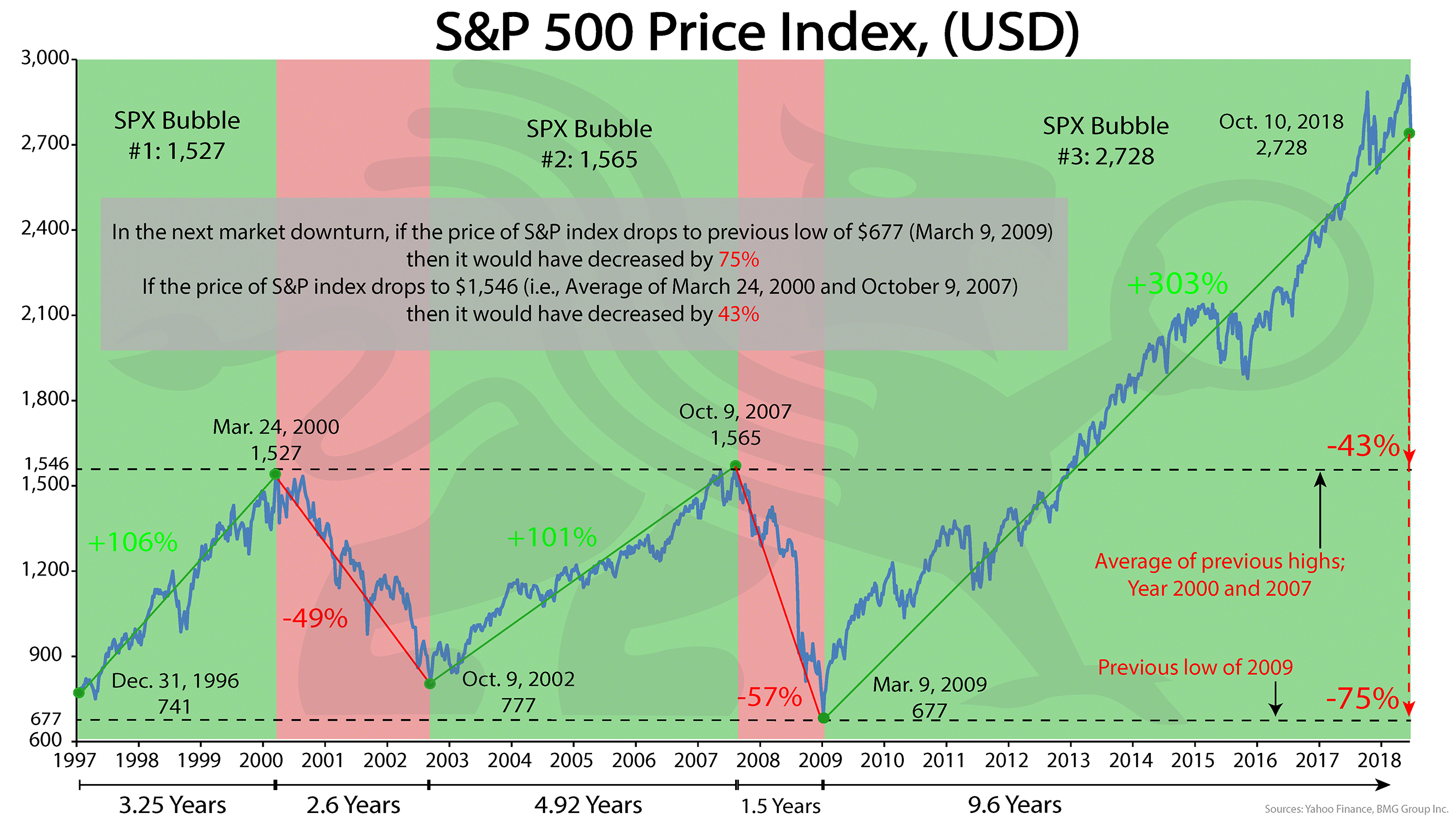 S&P 500 Price Index  | BullionBuzz Chart of the Week