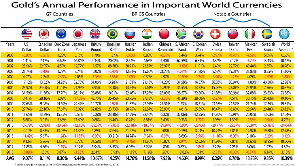 Gold's Annual Performance in Important World Currencies - Revised | BullionBuzz Chart of the Week