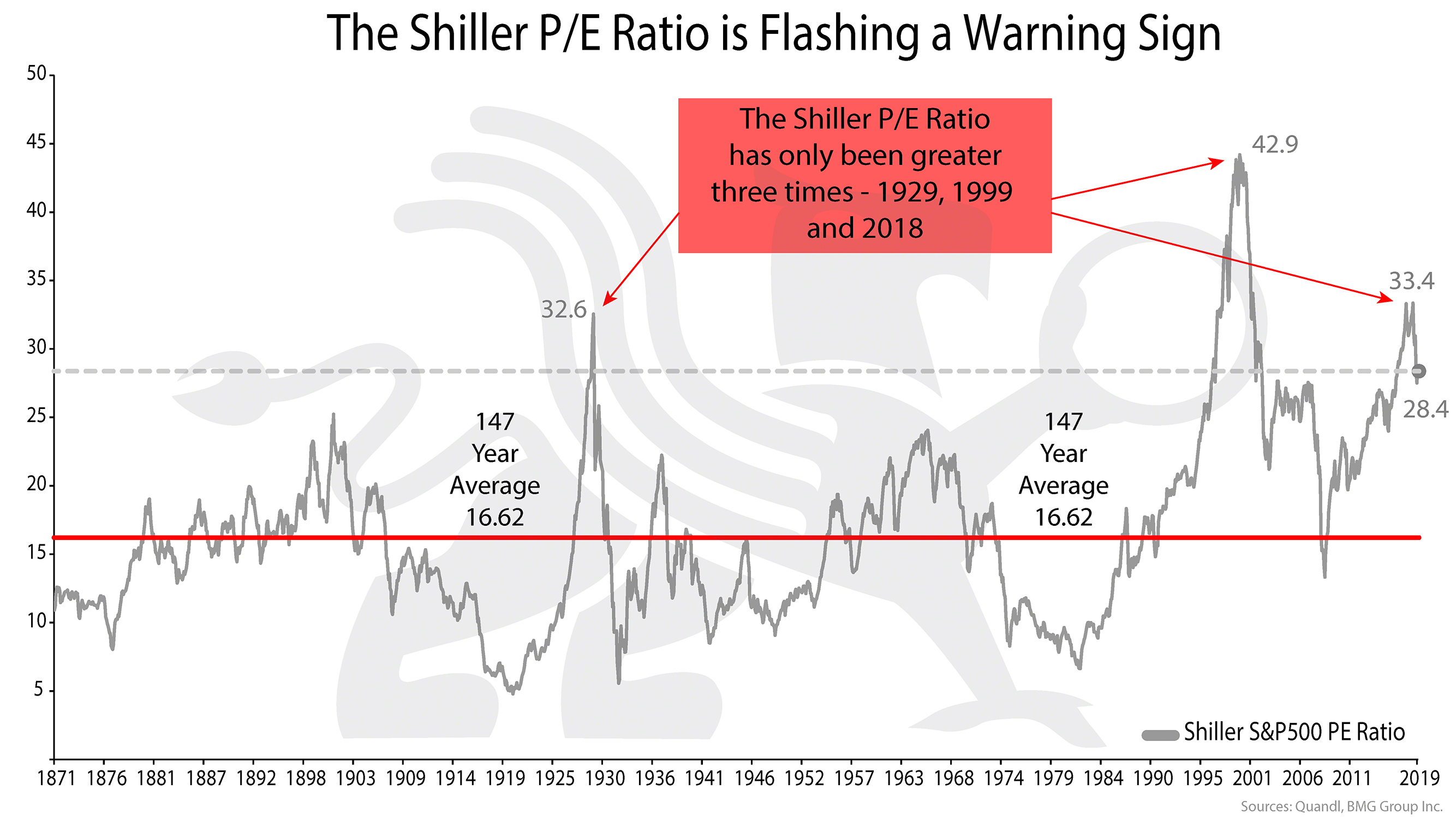 The Shiller P/E Ratio is Flashing a Warning Sign | BullionBuzz Chart of the Week