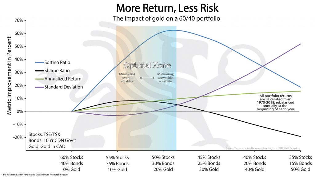 More Return, Less Risk | BullionBuzz Chart of the Week