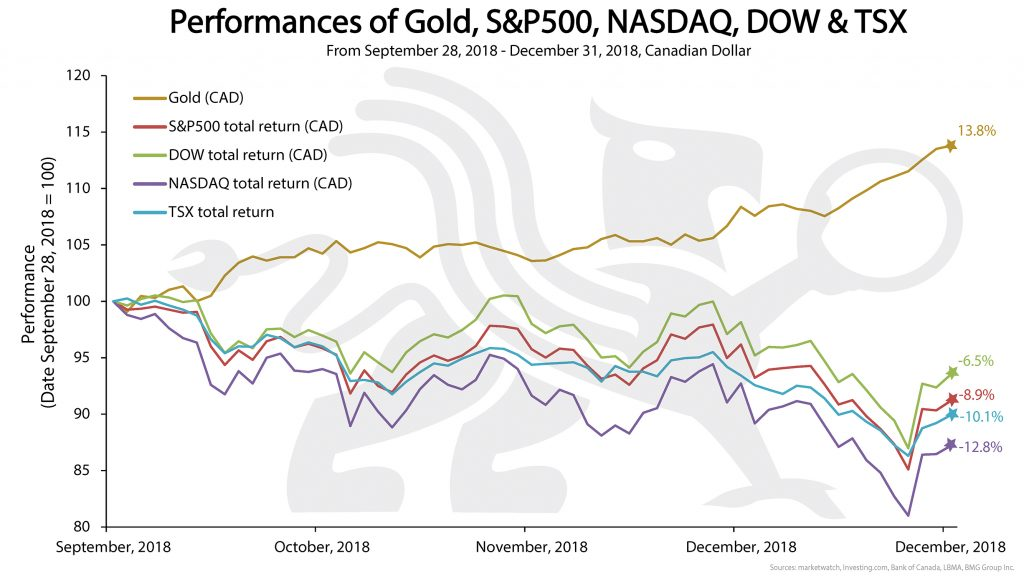 Performance of Gold S&P500 NASDAQ DOW & TSX | BullionBuzz Chart of the Week