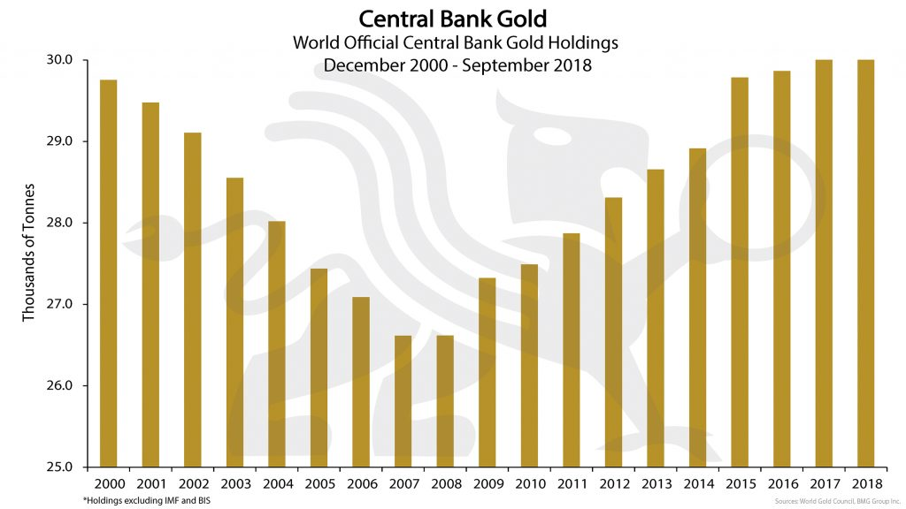 Central Bank Gold | BullionBuzz Chart of the Week