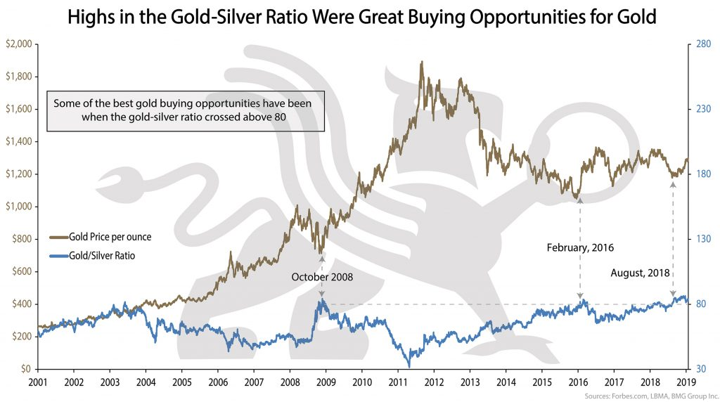 Gold-Silver Ratio \ BullionBuzz Chart of the Week