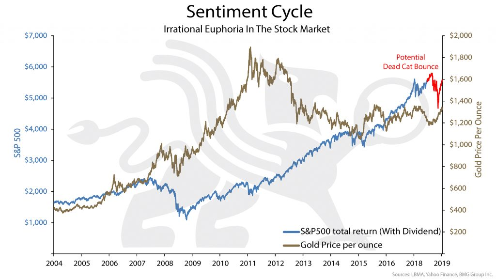 Sentiment Cycle | BullionBuzz Chart of the Week