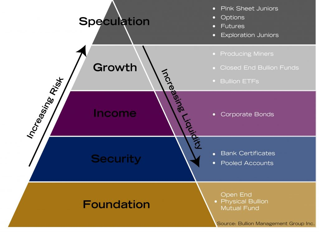 Which Is Better For Your Portfolio | Precious Metals Risk Pyramid | BMG