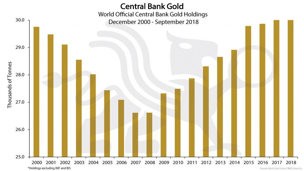 Central Bank Gold | BullionBuzz Chart of the Week